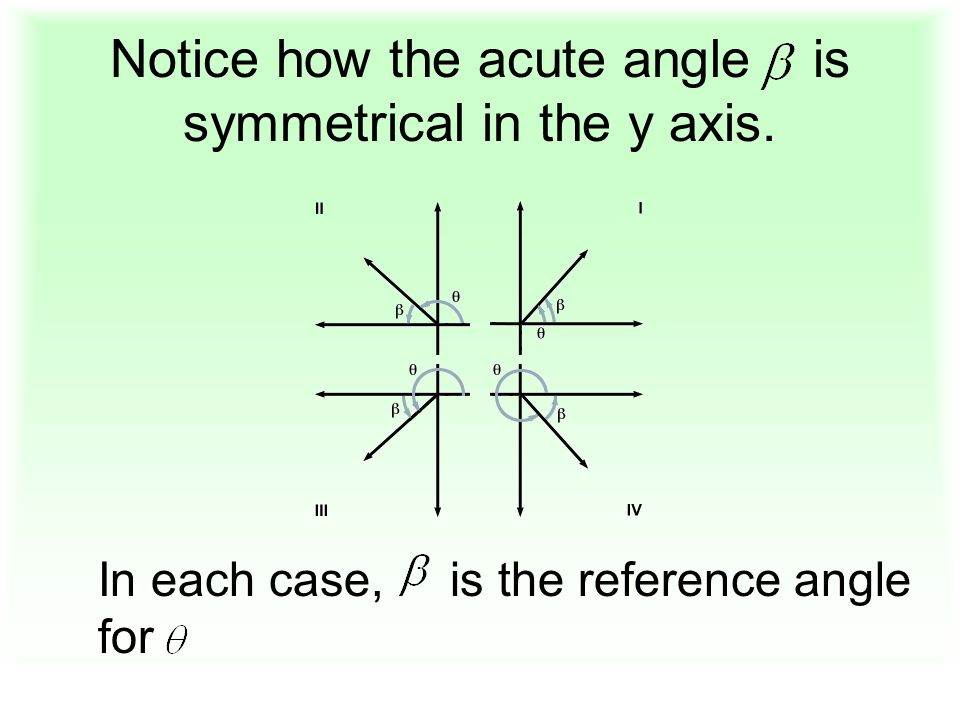 Notice how the acute angle is symmetrical in the y axis. In each case, is the reference angle for