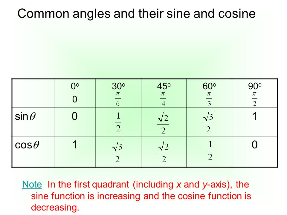 Common angles and their sine and cosine 0o00o0 30 o 45 o 60 o 90 o sin  01 cos  10 Note In the first quadrant (including x and y-axis), the sine fun
