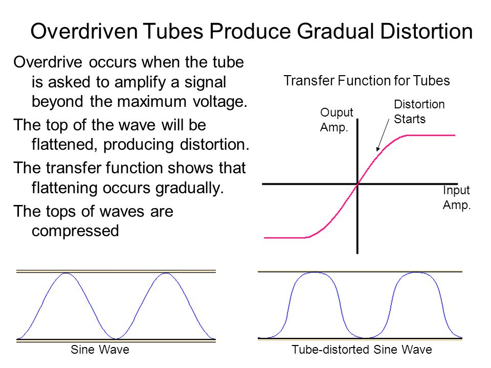 Overdriven Tubes Produce Gradual Distortion Overdrive occurs when the tube is asked to amplify a signal beyond the maximum voltage.