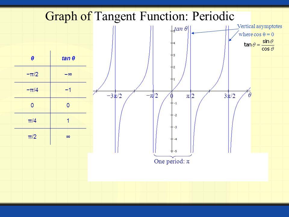 θtan θ −π/2 −∞−∞ −π/4−1 00 π/41 π/2 ∞ 0 θ tan θ −π/2 π/2 One period: π 3π/2 −3π/2 Vertical asymptotes where cos θ = 0 Graph of Tangent Function: Perio