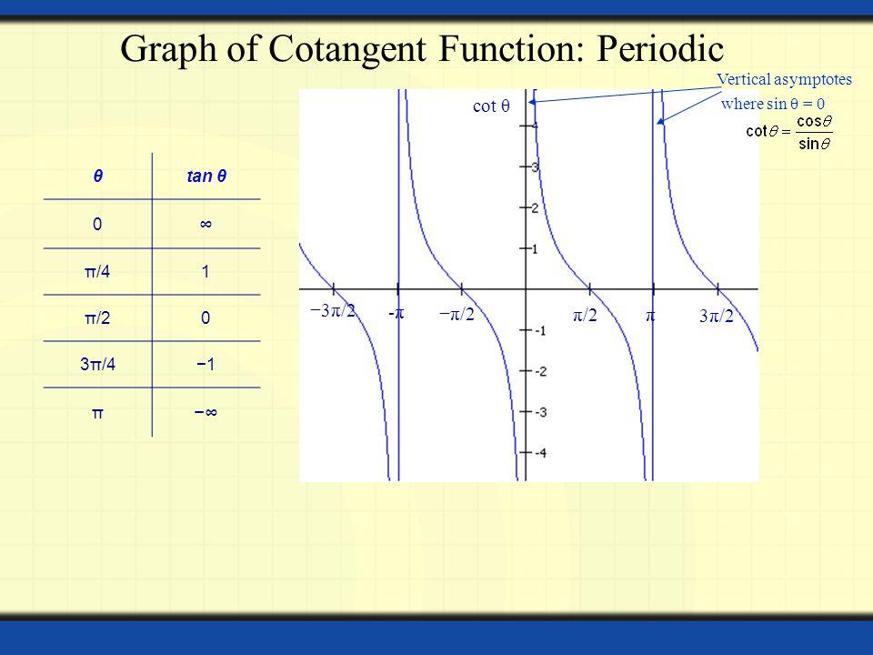 θtan θ 0 ∞ π/41 π/20 3π/4−1 π −∞ 3π/2 −3π/2 Vertical asymptotes where sin θ = 0 Graph of Cotangent Function: Periodic π -π-π −π/2 π/2 cot θ