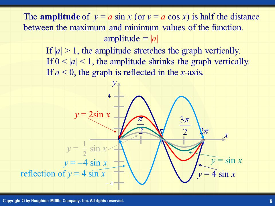 Copyright © by Houghton Mifflin Company, Inc. All rights reserved. 9 Amplitude The amplitude of y = a sin x (or y = a cos x) is half the distance betw
