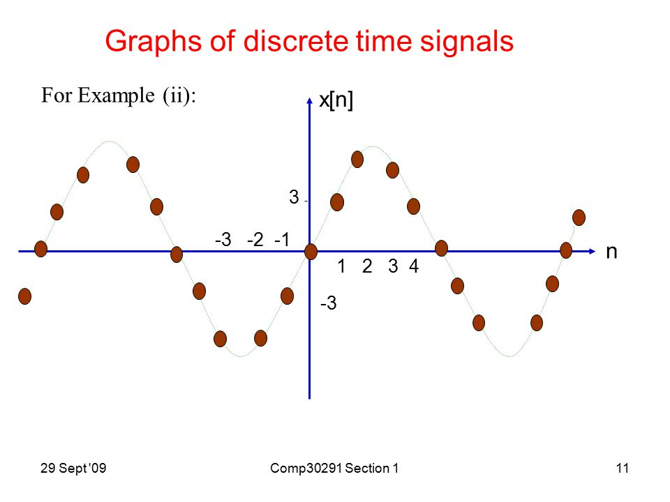 29 Sept 09Comp30291 Section 110 n x[n] 1 2 3 4 -3 -2 -1 2 - -2- Graphs of discrete time signals For Example (i):