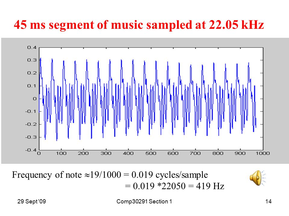 29 Sept 09Comp30291 Section 113 Speech sampled at 8kHz with 16 bits per sample 020004000600080001000012000 -3 -2.5 -2 -1.5 -0.5 0 0.5 1 1.5 2 x 10 4closetoNewcastle.pcm sample index n 16-bit binary number
