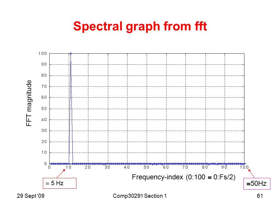 29 Sept 09Comp30291 Section 160 Plot of 5Hz sine-wave segment sampled at 100 Hz Sample index n Value
