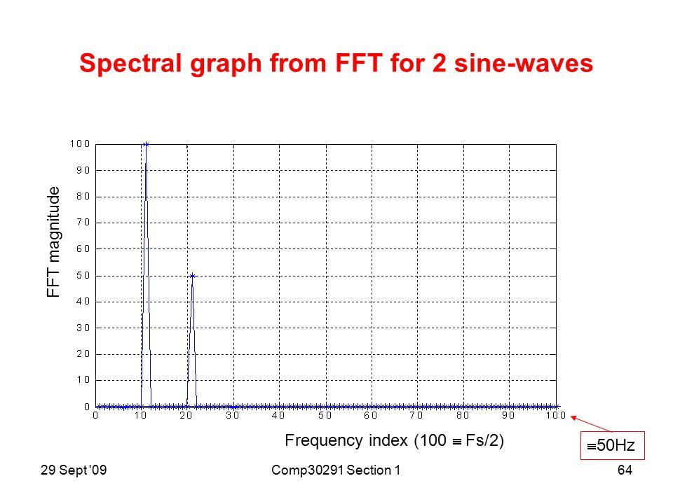 29 Sept 09Comp30291 Section 163 Plot of sum of 2 sine-waves Sample-index n Voltage