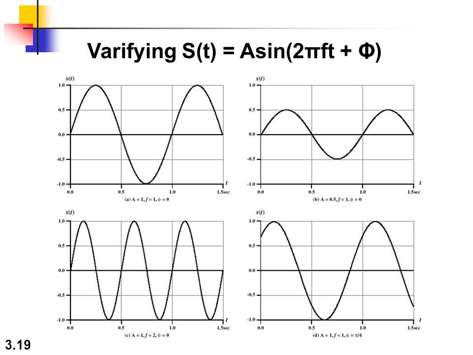3.19 Varifying S(t) = Asin(2πft + Φ)