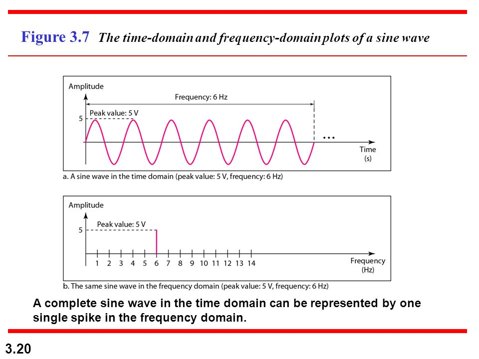 3.20 Figure 3.7 The time-domain and frequency-domain plots of a sine wave A complete sine wave in the time domain can be represented by one single spi