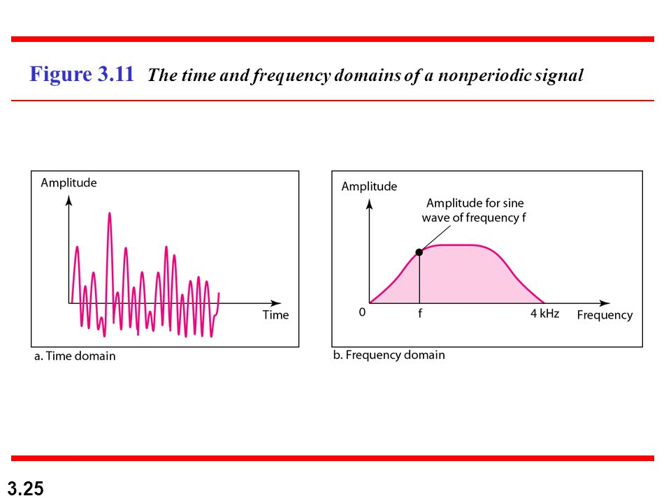 3.25 Figure 3.11 The time and frequency domains of a nonperiodic signal