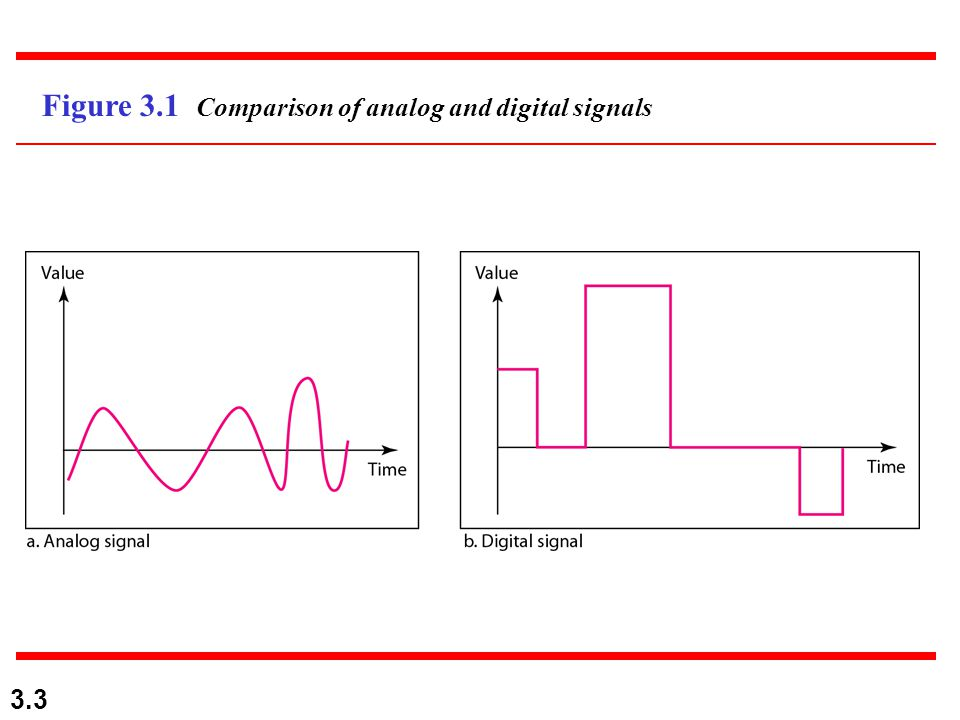 3.34 3-3 DIGITAL SIGNALS In addition to being represented by an analog signal, information can also be represented by a digital signal.