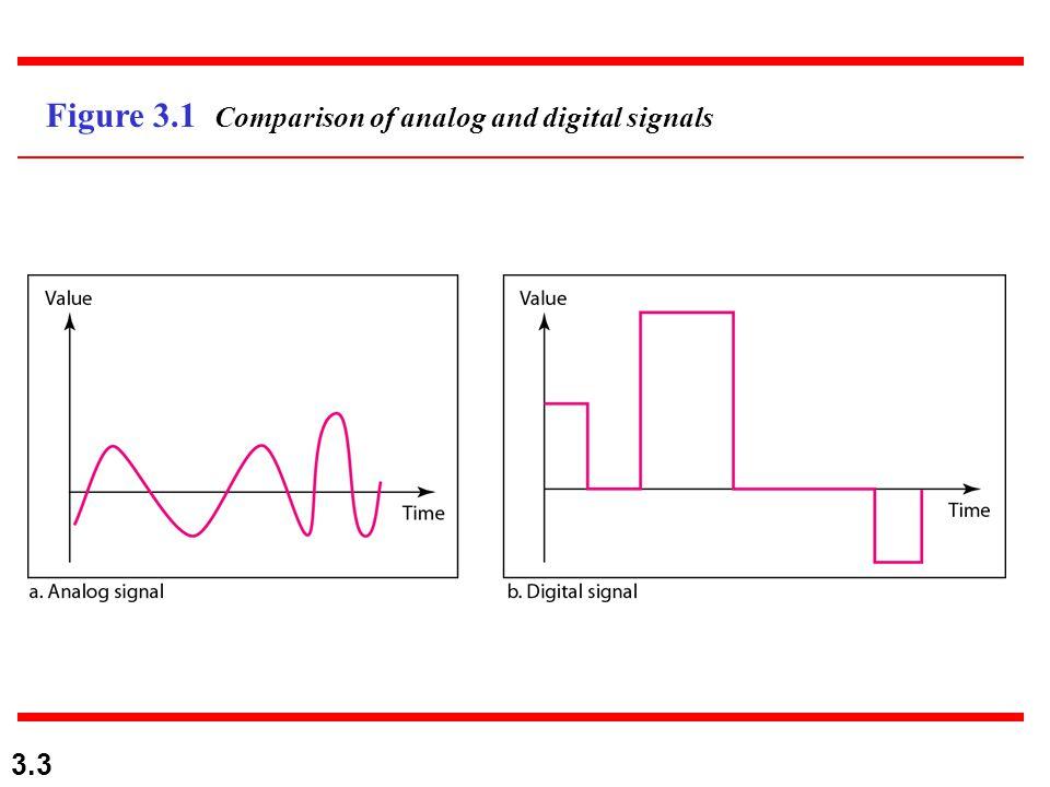 3.54 Figure 3.25 Causes of impairment