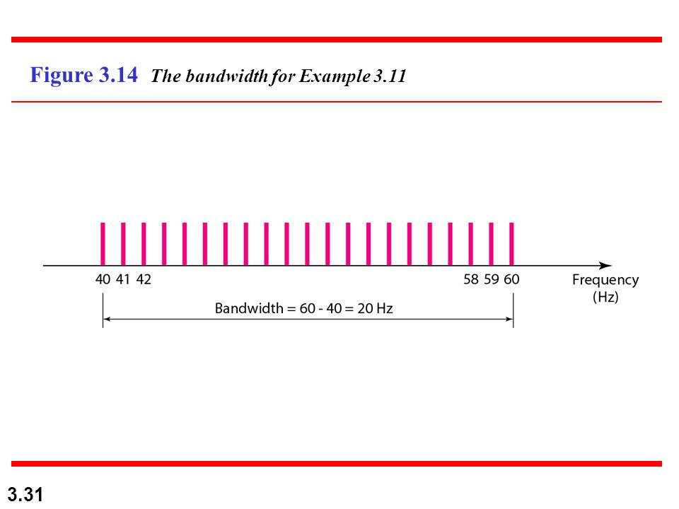 3.31 Figure 3.14 The bandwidth for Example 3.11