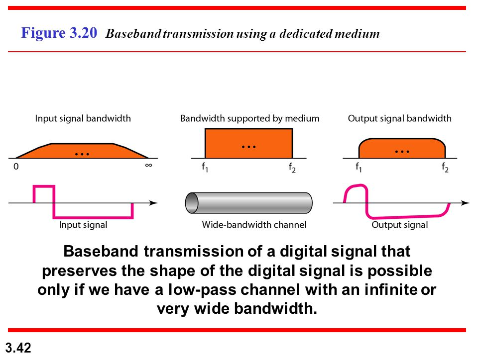 3.42 Figure 3.20 Baseband transmission using a dedicated medium Baseband transmission of a digital signal that preserves the shape of the digital sign