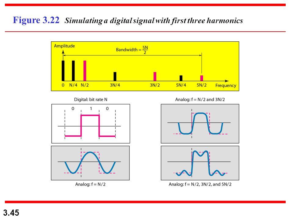3.45 Figure 3.22 Simulating a digital signal with first three harmonics