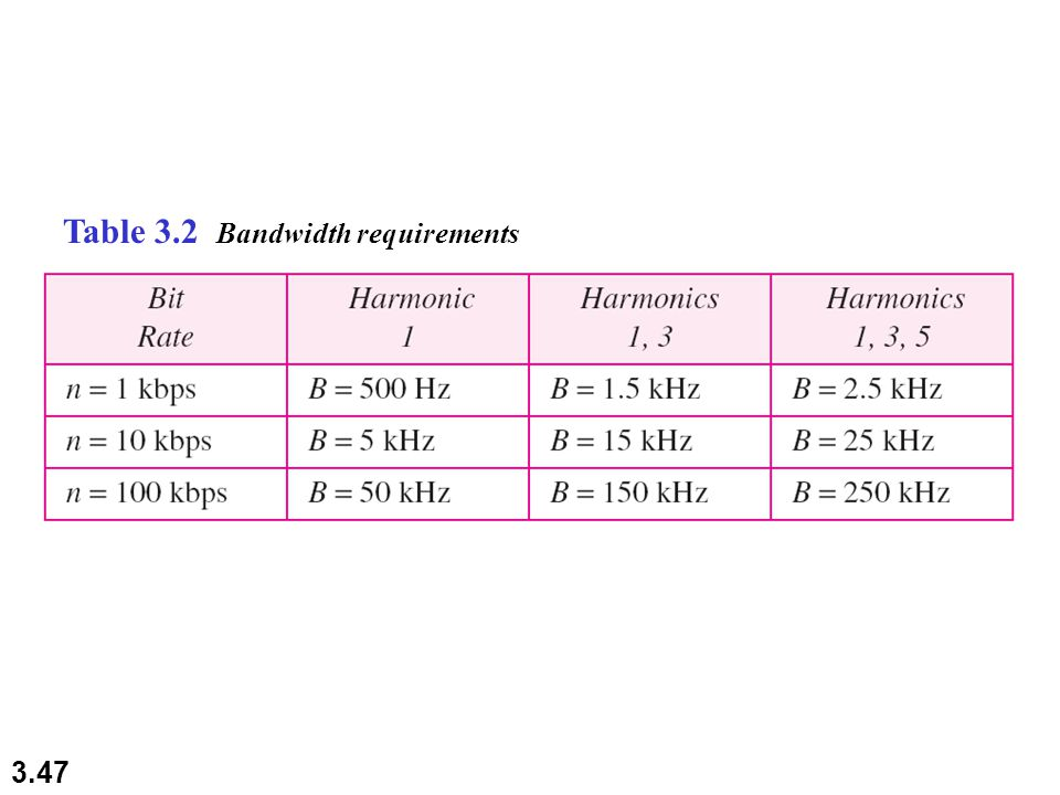 3.47 Table 3.2 Bandwidth requirements