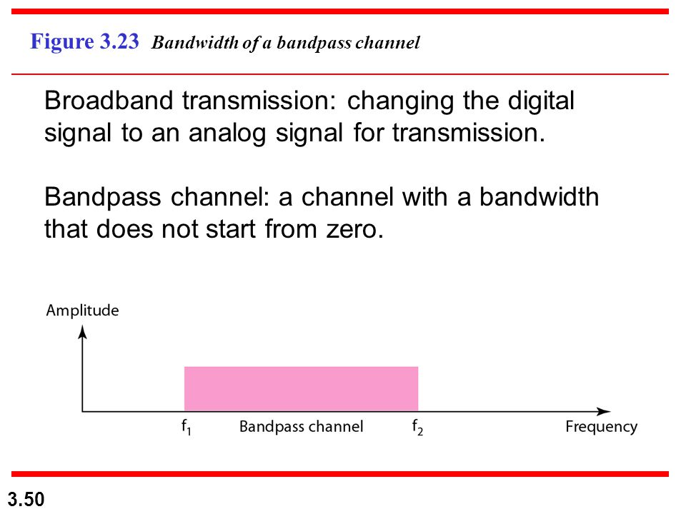 3.50 Figure 3.23 Bandwidth of a bandpass channel Broadband transmission: changing the digital signal to an analog signal for transmission. Bandpass ch