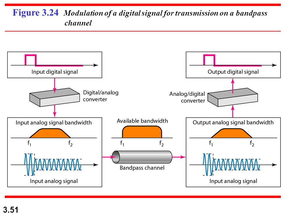 3.51 Figure 3.24 Modulation of a digital signal for transmission on a bandpass channel