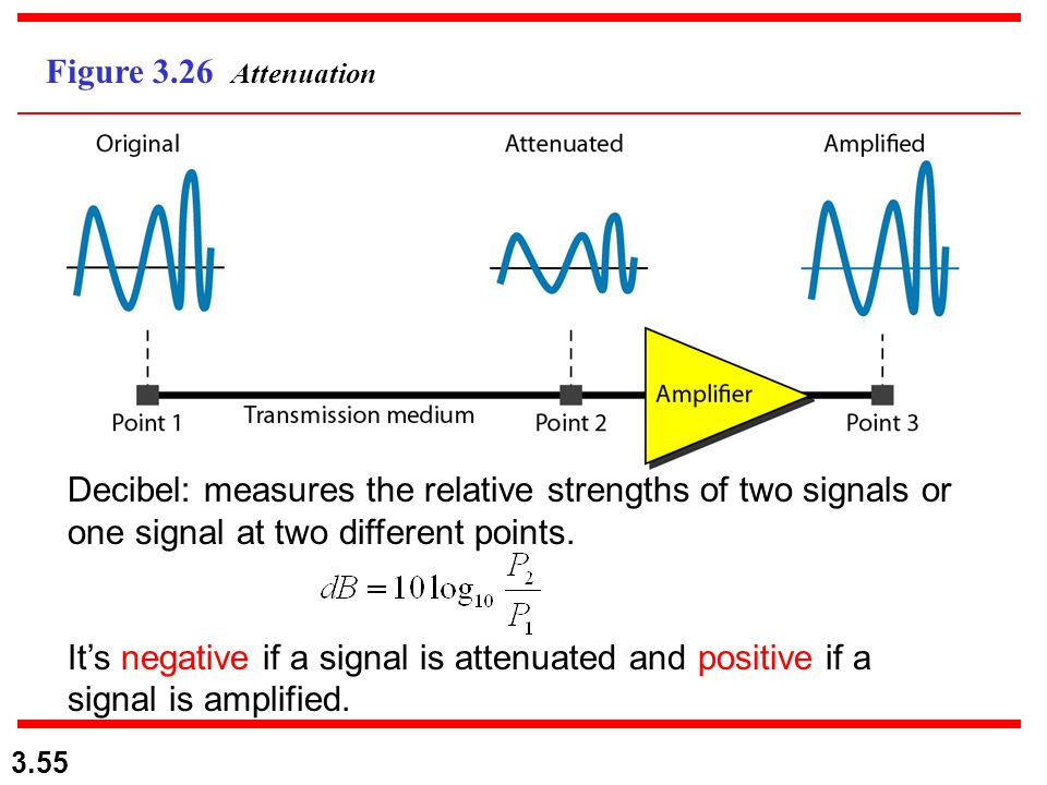 3.55 Figure 3.26 Attenuation Decibel: measures the relative strengths of two signals or one signal at two different points. It's negative if a signal