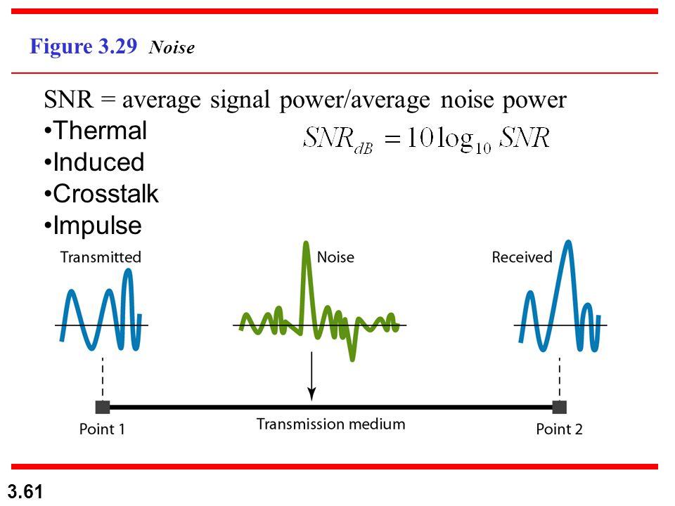 3.61 Figure 3.29 Noise SNR = average signal power/average noise power Thermal Induced Crosstalk Impulse