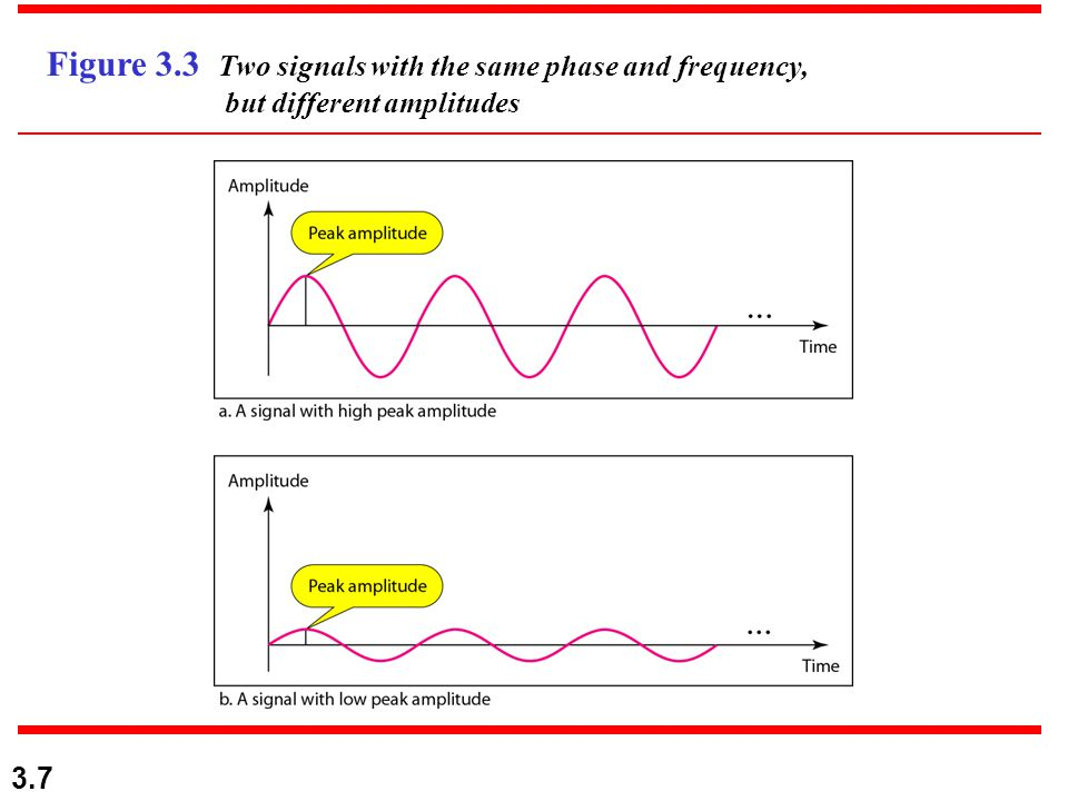 3.7 Figure 3.3 Two signals with the same phase and frequency, but different amplitudes