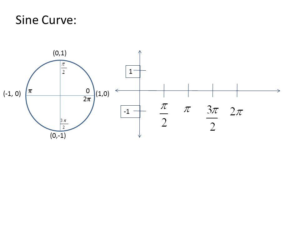 Sine Curve: (1,0) (0,1) (-1, 0) (0,-1) 0 22  1