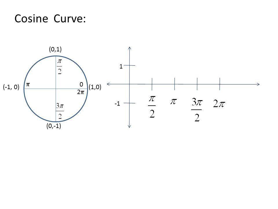 Cosine Curve: (1,0) (0,1) (-1, 0) (0,-1) 0 22  1