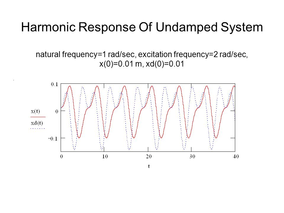 Harmonic Response Of Undamped System natural frequency=1 rad/sec, excitation frequency=2 rad/sec, x(0)=0.01 m, xd(0)=0.01