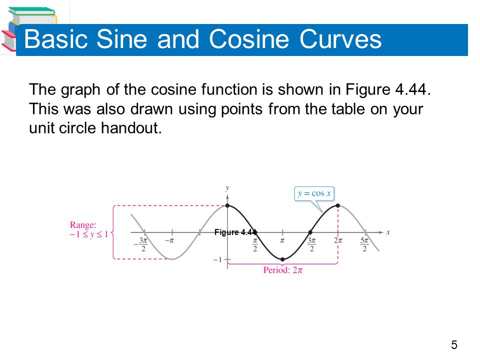 5 Basic Sine and Cosine Curves The graph of the cosine function is shown in Figure 4.44.