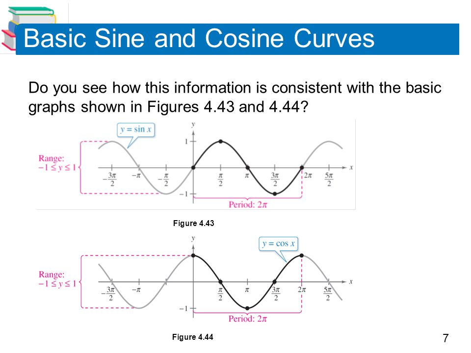 7 Basic Sine and Cosine Curves Do you see how this information is consistent with the basic graphs shown in Figures 4.43 and 4.44.