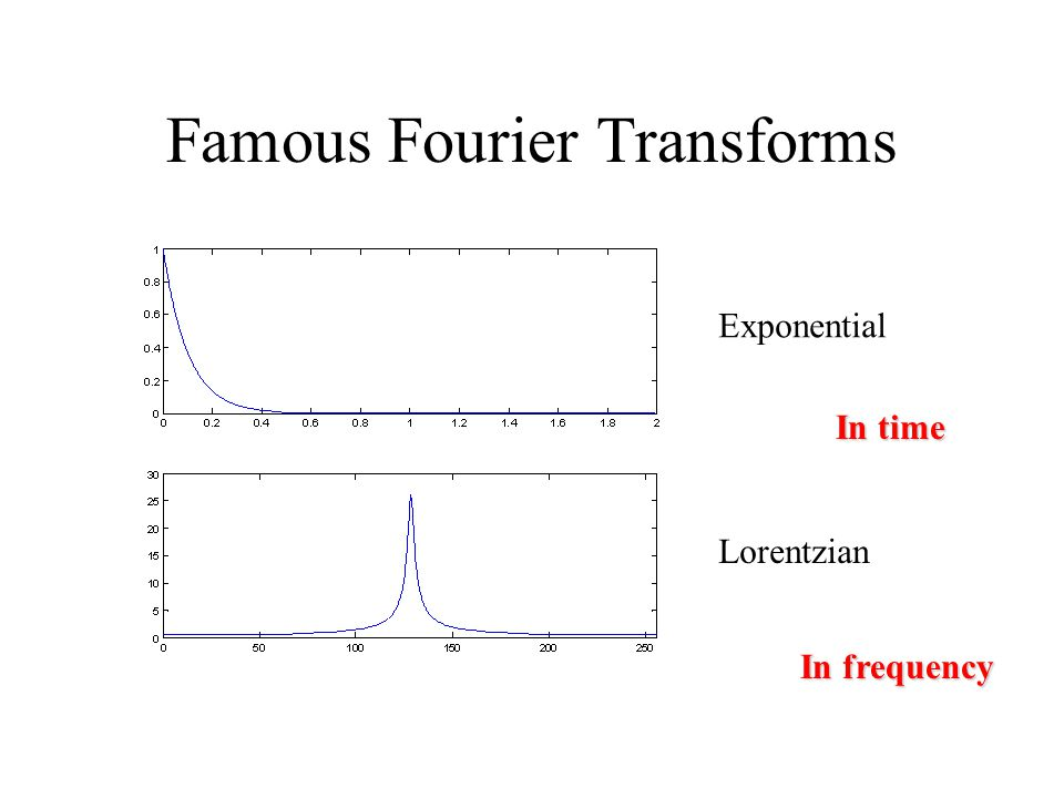 Famous Fourier Transforms Exponential Lorentzian In time In frequency