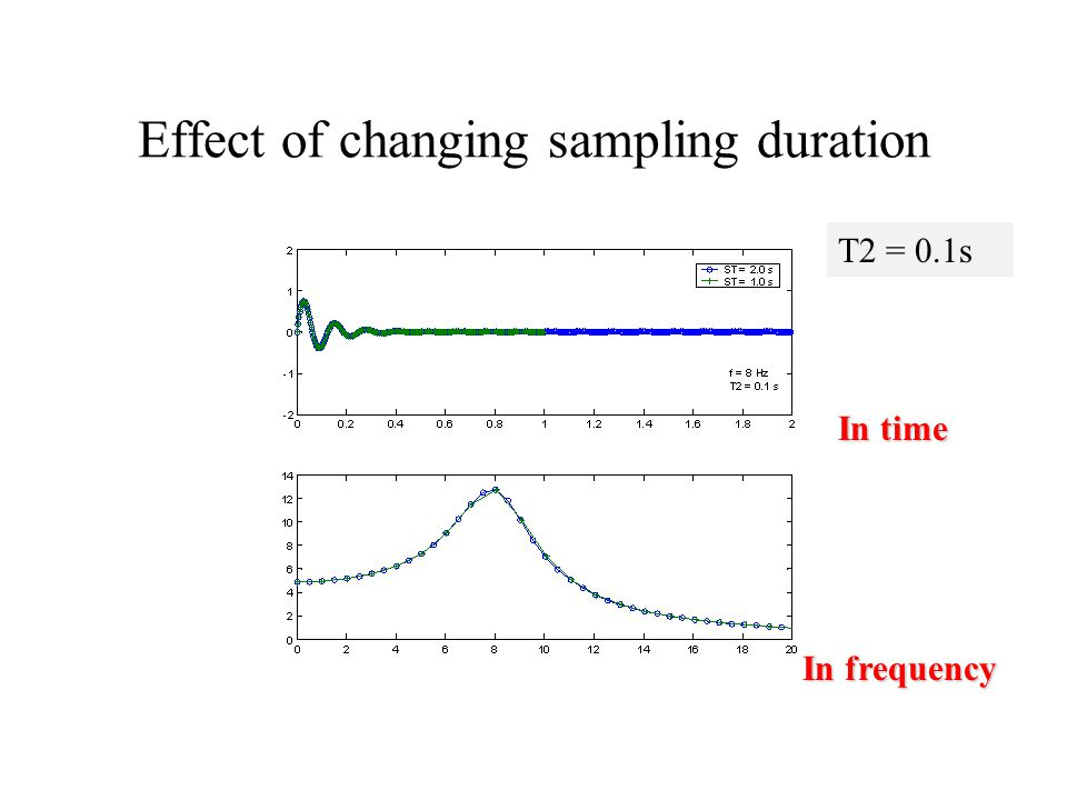 Effect of changing sampling duration In time In frequency T2 = 0.1s