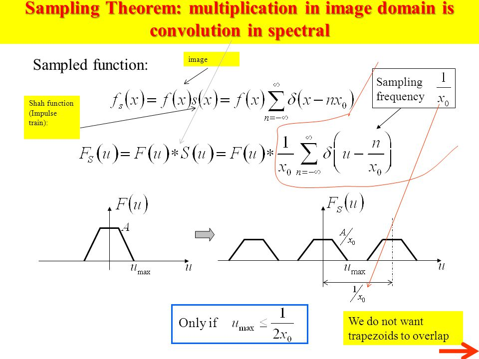 Sampling Theorem: multiplication in image domain is convolution in spectral Sampled function: Only if Sampling frequency Shah function (Impulse train)