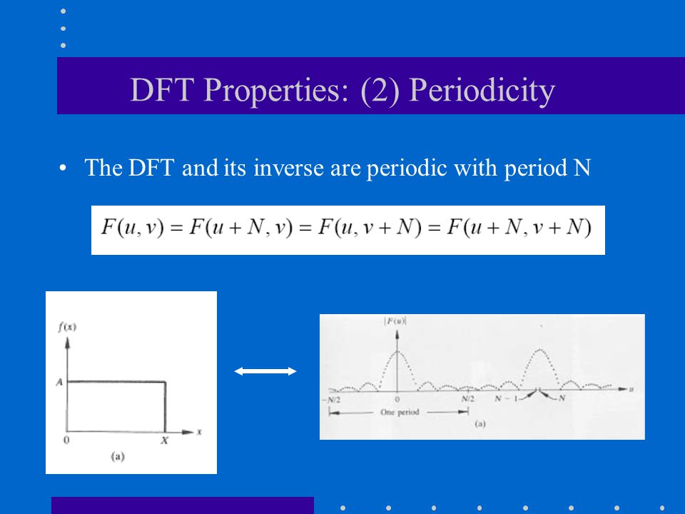 DFT Properties: (2) Periodicity The DFT and its inverse are periodic with period N