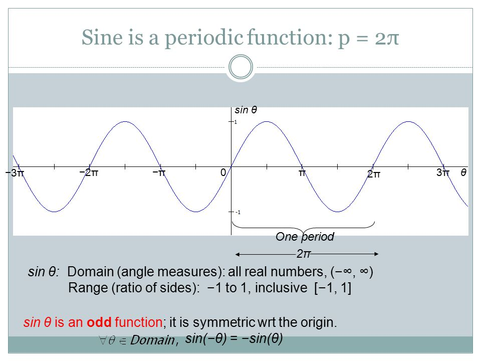 Sine is a periodic function: p = 2π One period 2π2π 0 3π3π 2π2π π −2π−2π−π −3π−3π sin θ θ sin θ: Domain (angle measures): all real numbers, (−∞, ∞) Ra