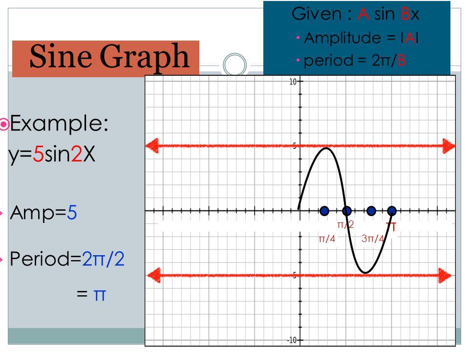 Sine Graph Given : A sin Bx  Amplitude = IAI  period = 2π/B  Example: y=5sin2X › Amp=5 › Period=2π/2 = π π π/2 π/43π/4