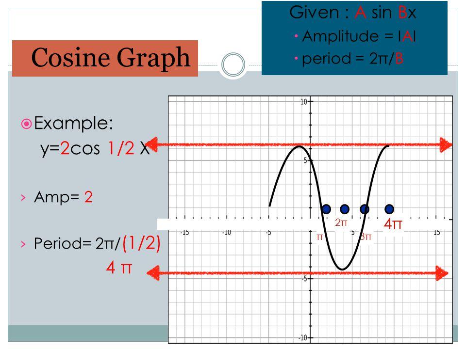  Example: y=2cos 1/2 X › Amp= 2 › Period= 2π/ (1/2) 4 π Cosine Graph Given : A sin Bx  Amplitude = IAI  period = 2π/B 4π 2π π3π