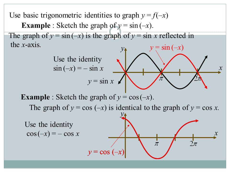 y x y = cos (–x) Graph y = f(-x) Use basic trigonometric identities to graph y = f (–x) Example : Sketch the graph of y = sin (–x). Use the identity s