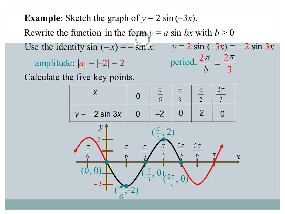 y x 0 20 –2–2 0y = – 2 sin 3x 0 x Example: y = 2 sin(-3x) Example: Sketch the graph of y = 2 sin (–3x). Rewrite the function in the form y = a sin bx