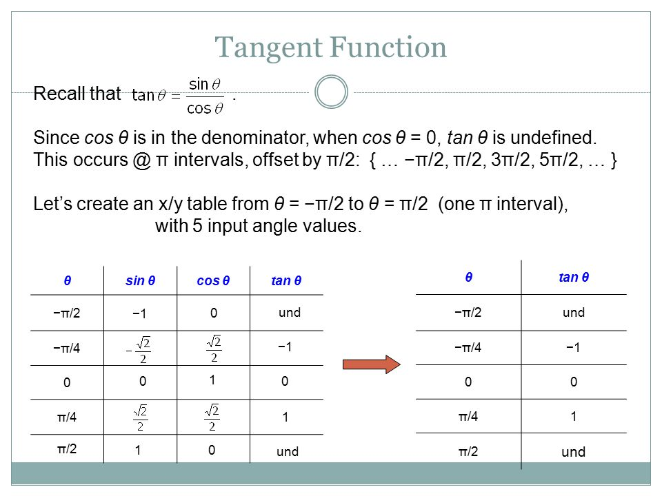 Tangent Function θsin θcos θtan θ −π/2 −π/4 0 π/4 π/2 θtan θ −π/2und −π/4−1 00 π/41 π/2 und Recall that. Since cos θ is in the denominator, when cos θ