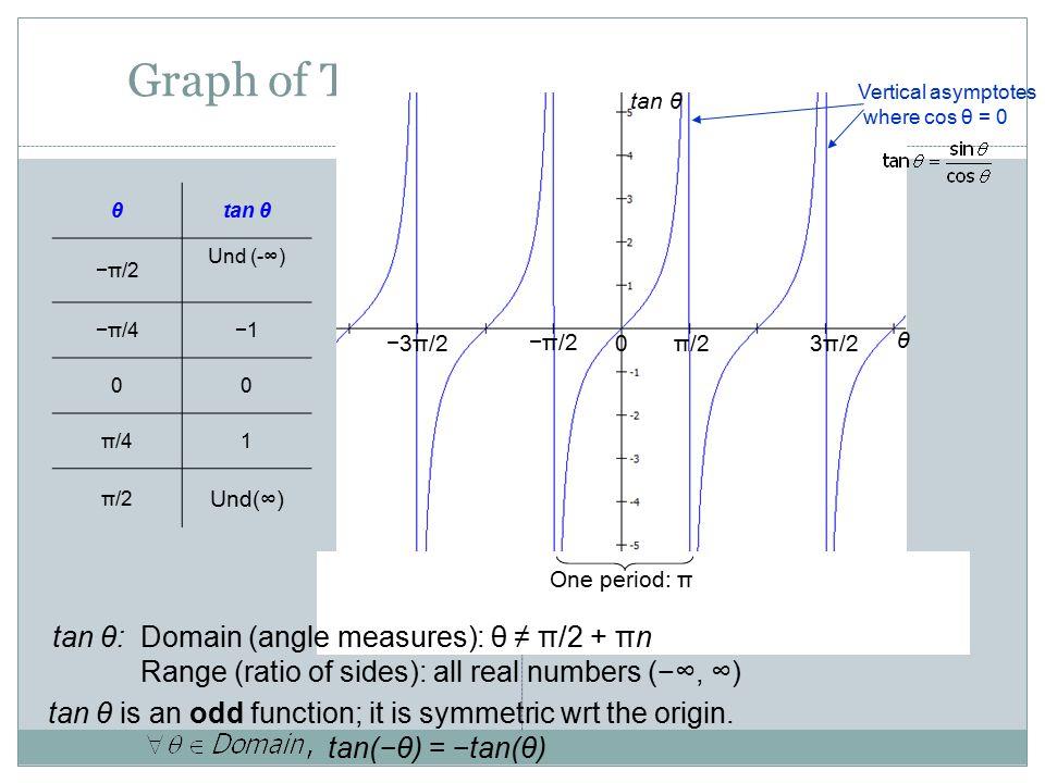 Graph of Tangent Function: Periodic θtan θ −π/2 Und (-∞) −π/4−1 00 π/41 π/2 Und(∞) tan θ is an odd function; it is symmetric wrt the origin. tan(−θ) =