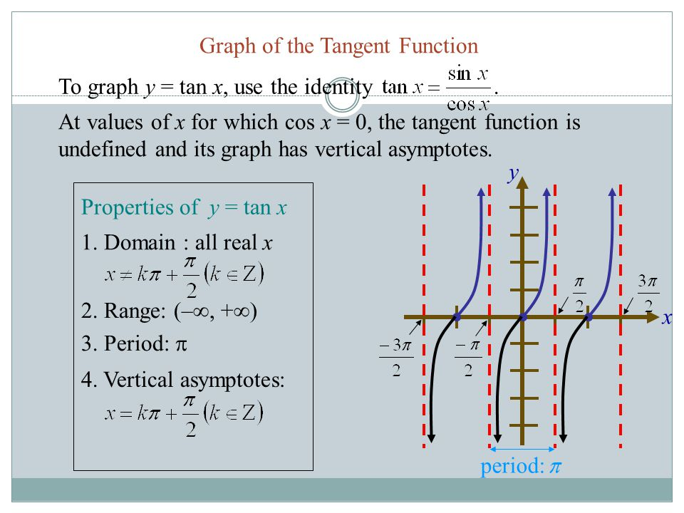 y x Tangent Function Graph of the Tangent Function 2. Range: (– , +  ) 3. Period:  4. Vertical asymptotes: 1. Domain : all real x Properties of y =