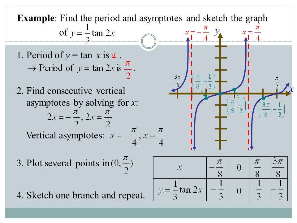 Example: Tangent Function 2. Find consecutive vertical asymptotes by solving for x: 4. Sketch one branch and repeat. Example: Find the period and asym