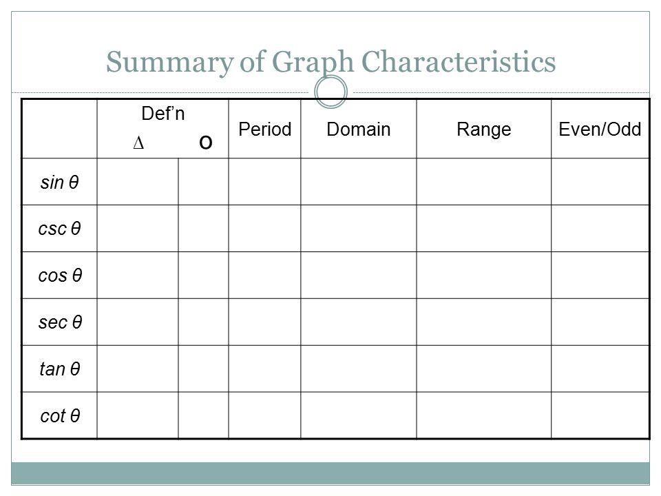 Summary of Graph Characteristics Def'n ∆ о PeriodDomainRangeEven/Odd sin θ csc θ cos θ sec θ tan θ cot θ
