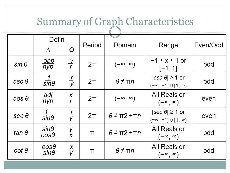 Summary of Graph Characteristics Def'n ∆ о PeriodDomainRangeEven/Odd sin θ opp hyp y r 2π2π(−∞, ∞) −1 ≤ x ≤ 1 or [−1, 1] odd csc θ 1.sinθ r.y 2π2πθ ≠
