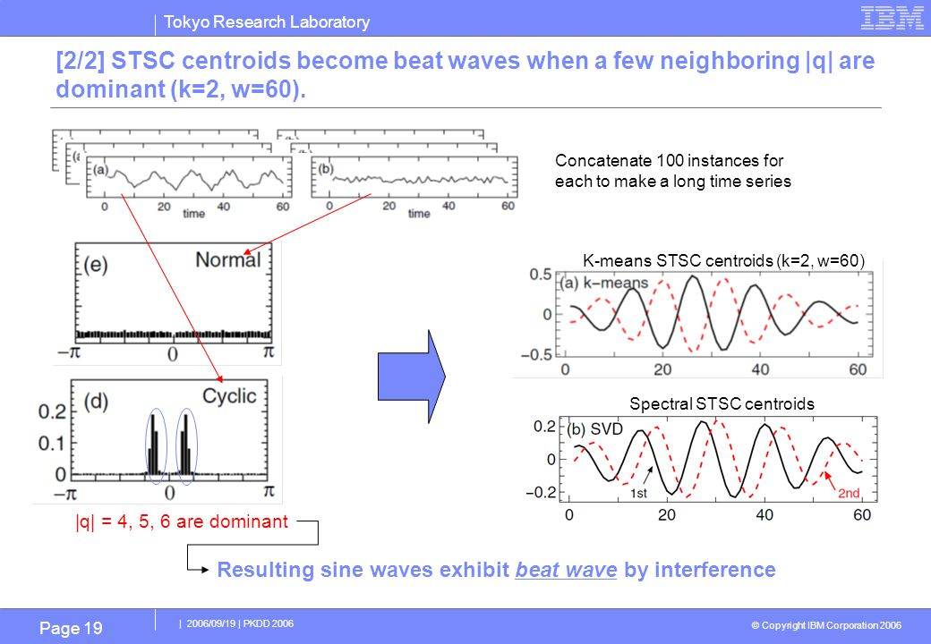 Tokyo Research Laboratory © Copyright IBM Corporation 2006 | 2006/09/19 | PKDD 2006 Page 19 [2/2] STSC centroids become beat waves when a few neighboring |q| are dominant (k=2, w=60).