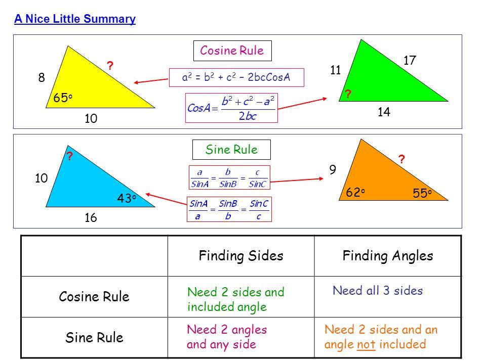 a 2 = b 2 + c 2 – 2bcCosA 8 10 65 o 11 14 17 Cosine Rule 10 16 43 o 9 Sine Rule 62 o 55 o Finding SidesFinding Angles Cosine Rule Sine Rule Need 2 sid