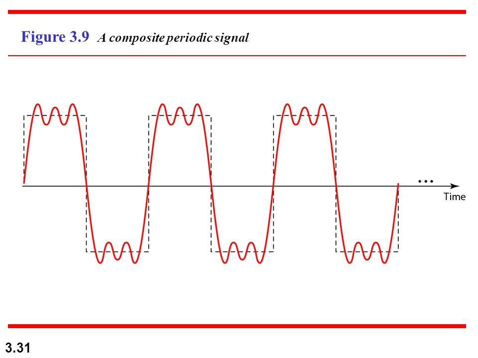 3.31 Figure 3.9 A composite periodic signal