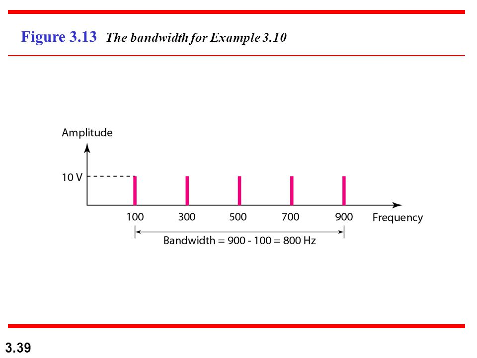 3.39 Figure 3.13 The bandwidth for Example 3.10