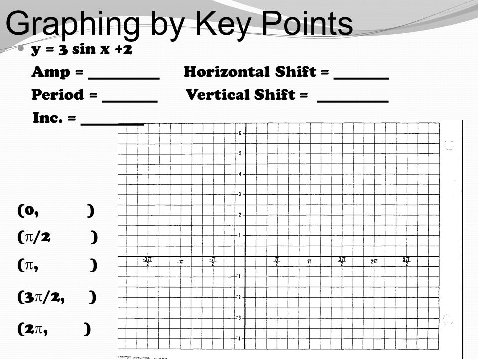 Graphing by Key Points y = 3 sin x +2 Amp = _________ Horizontal Shift = _______ Period = _______ Vertical Shift = _________ Inc. = ________ (0, ) ( 