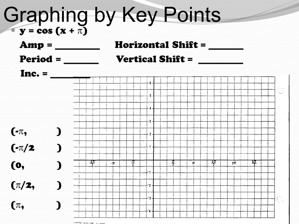 Graphing by Key Points y = cos (x +  ) Amp = _________ Horizontal Shift = _______ Period = _______ Vertical Shift = _________ Inc. = ________ (- , )